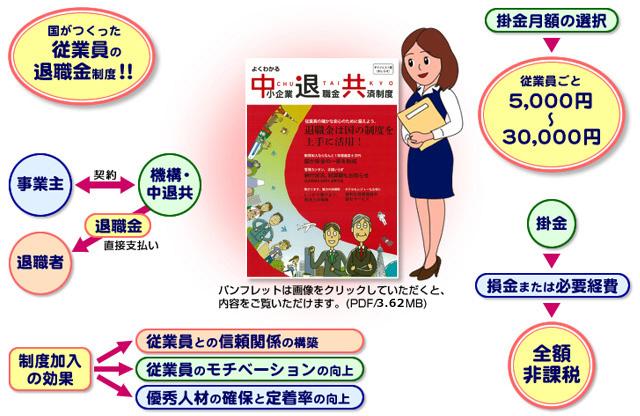 中小企業退職金共済制度(中退共制度)PDF